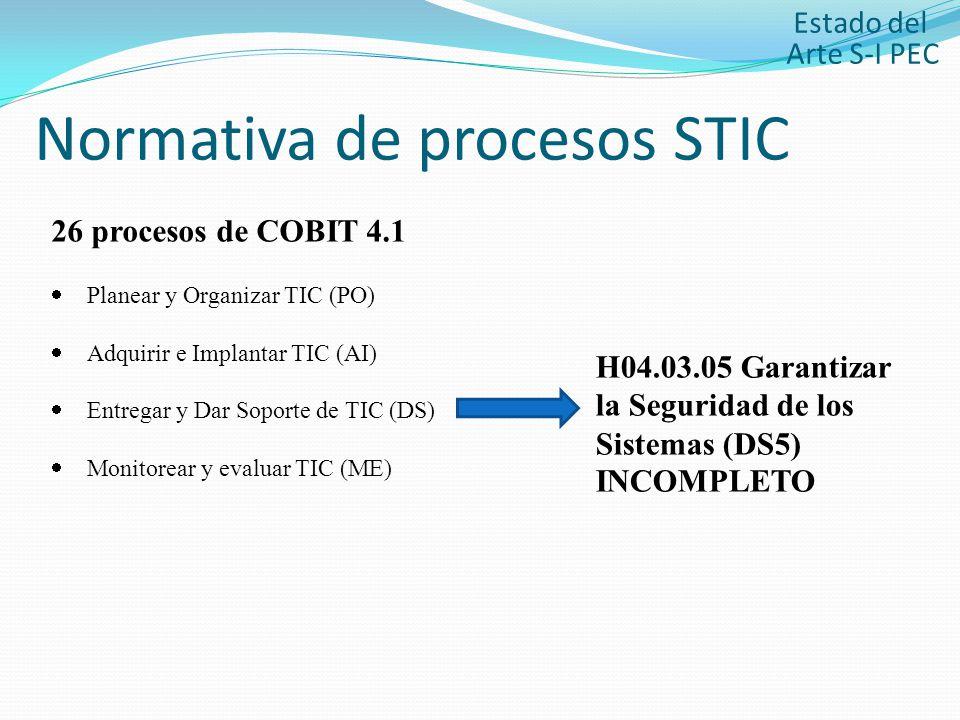 Normativa de procesos STIC