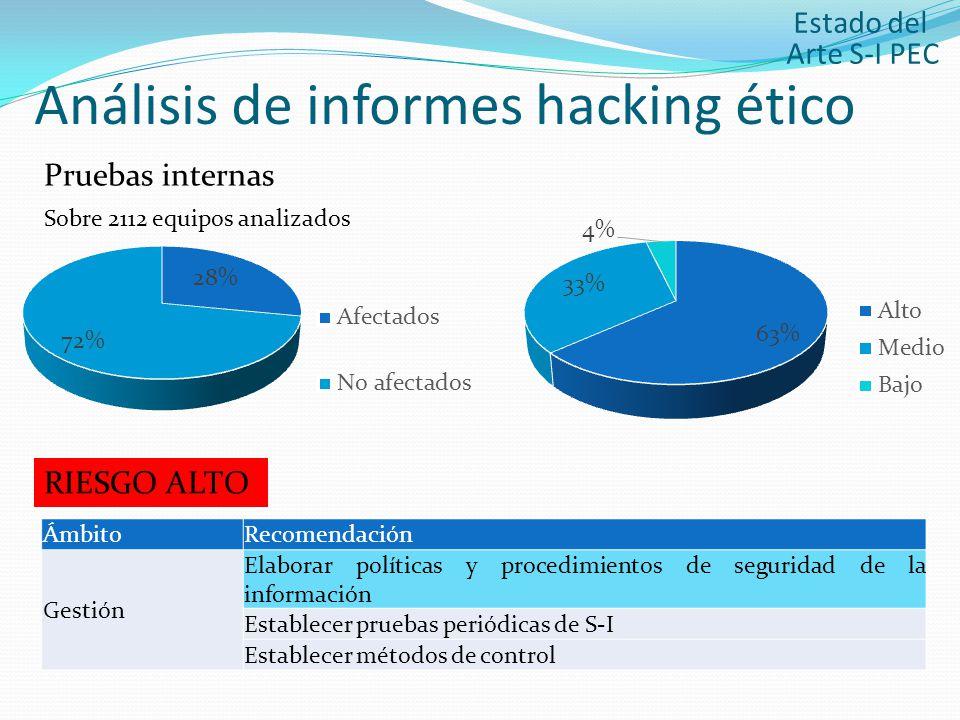 Análisis de informes hacking ético