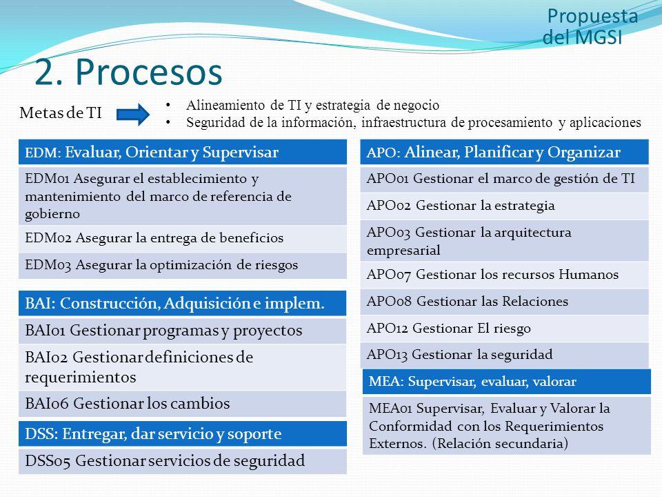 2. Procesos Propuesta del MGSI Metas de TI