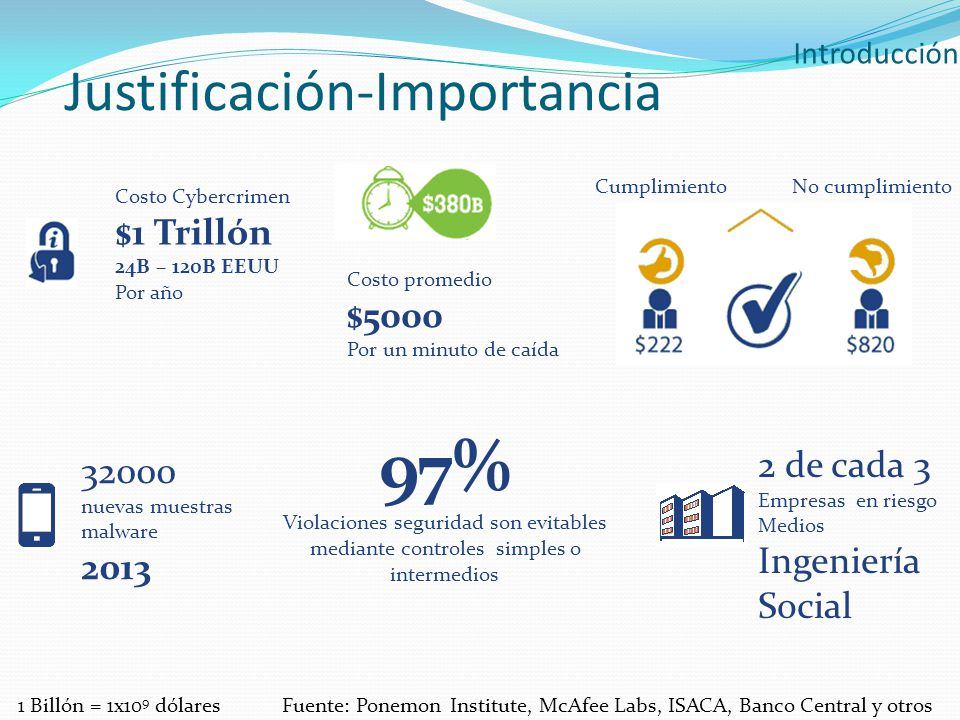 97% Justificación-Importancia $1 Trillón $5000 2 de cada 3 32000