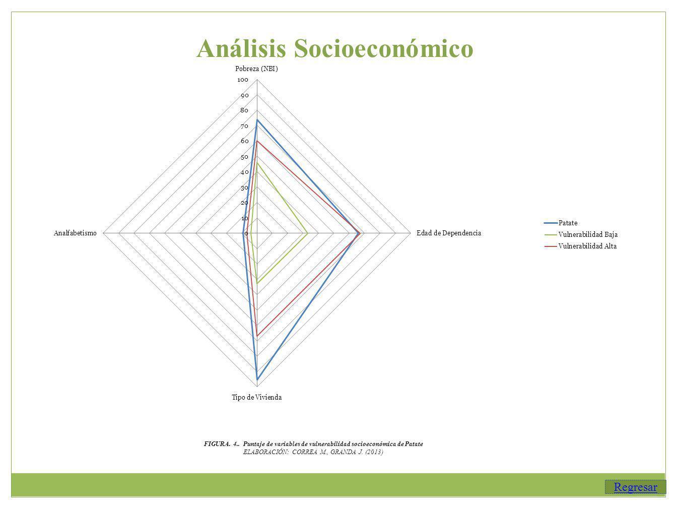 Análisis Socioeconómico