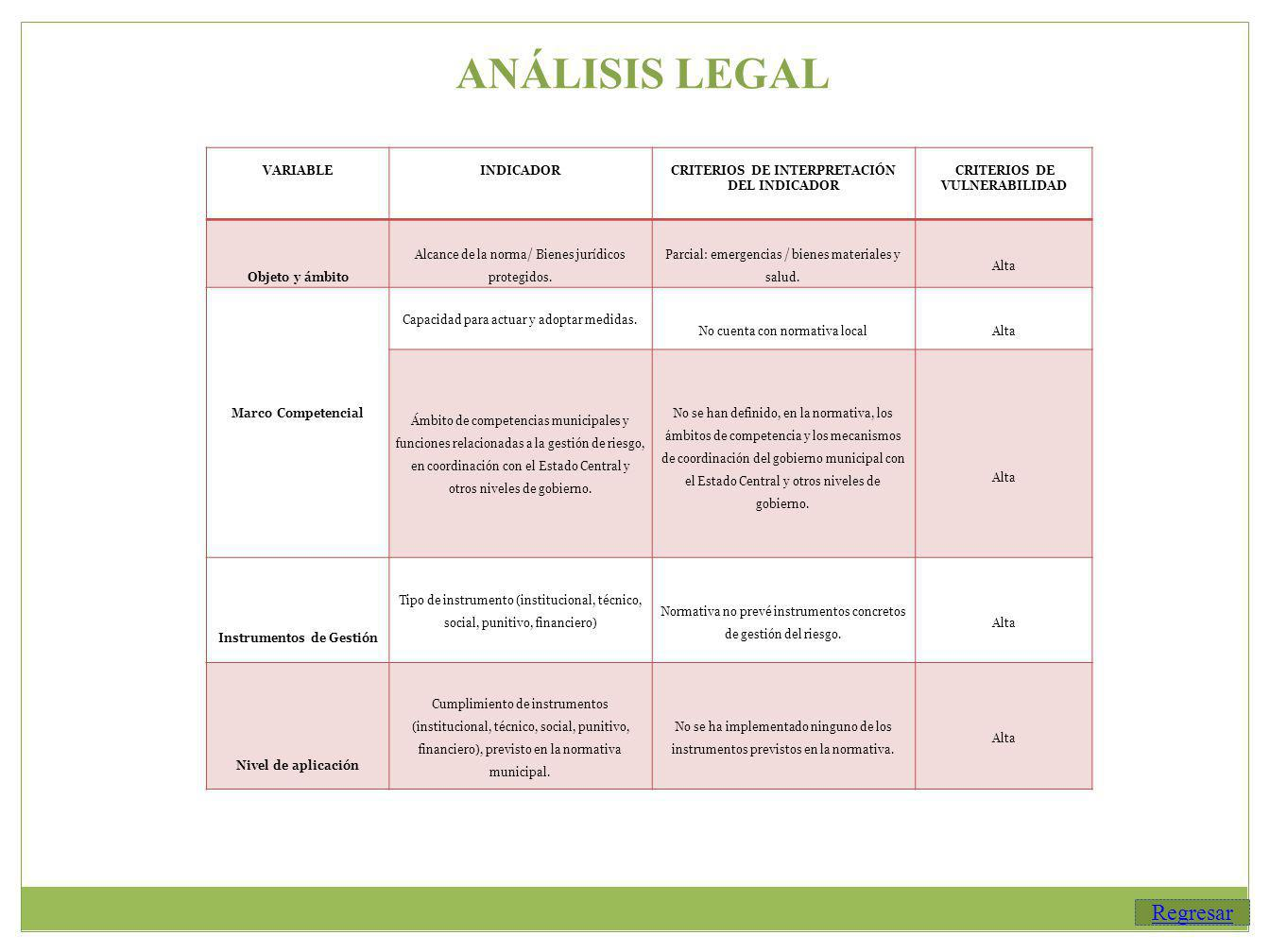 ANÁLISIS LEGAL Regresar VARIABLE INDICADOR