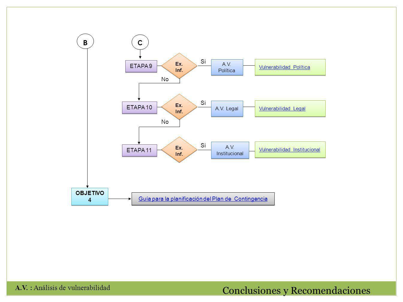 Guía para la planificación del Plan de Contingencia