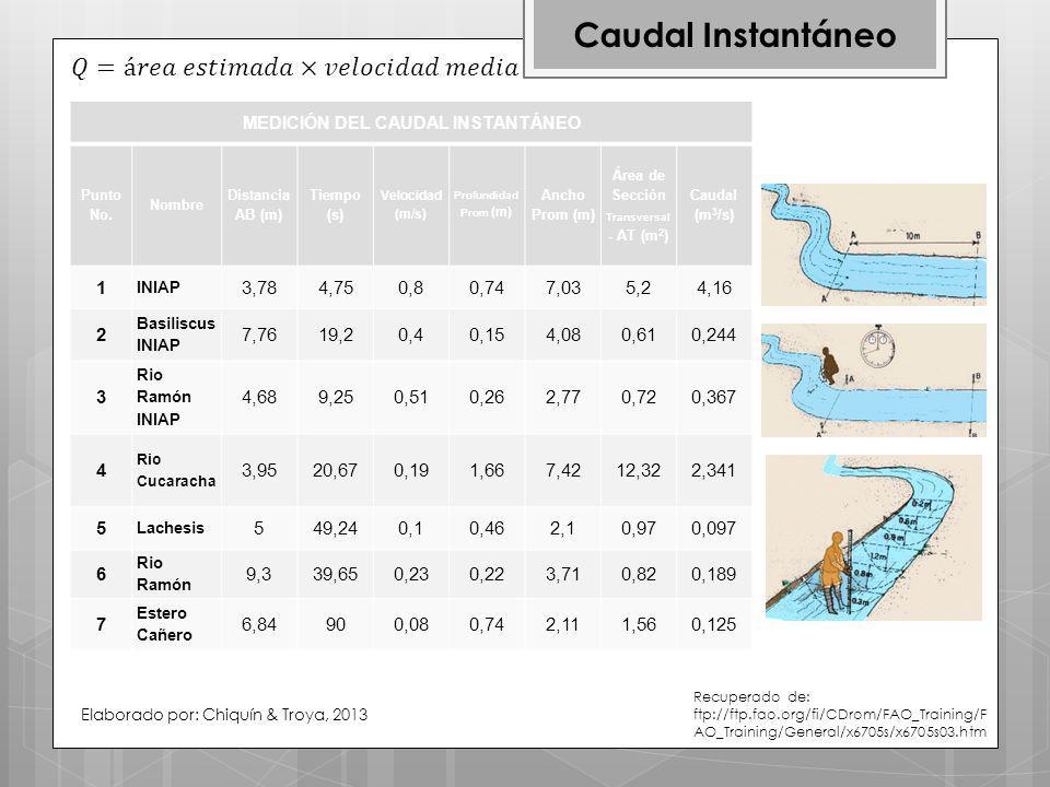 MEDICIÓN DEL CAUDAL INSTANTÁNEO Área de Sección Transversal - AT (m2)