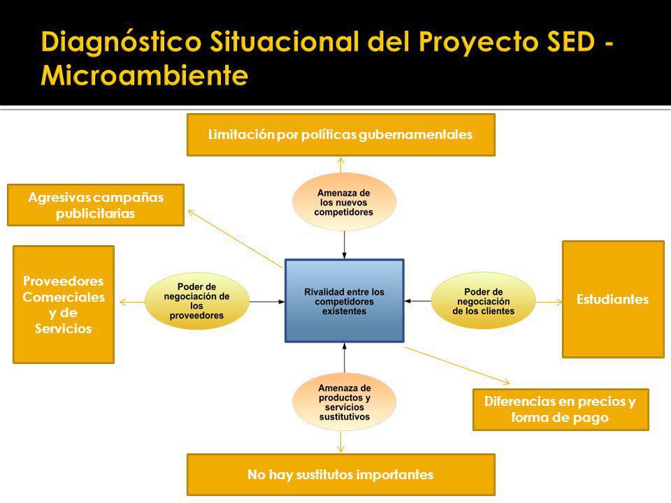 Diagnóstico Situacional del Proyecto SED - Microambiente