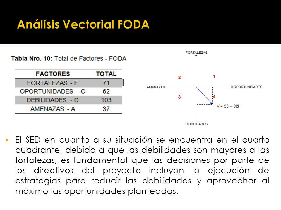 Análisis Vectorial FODA