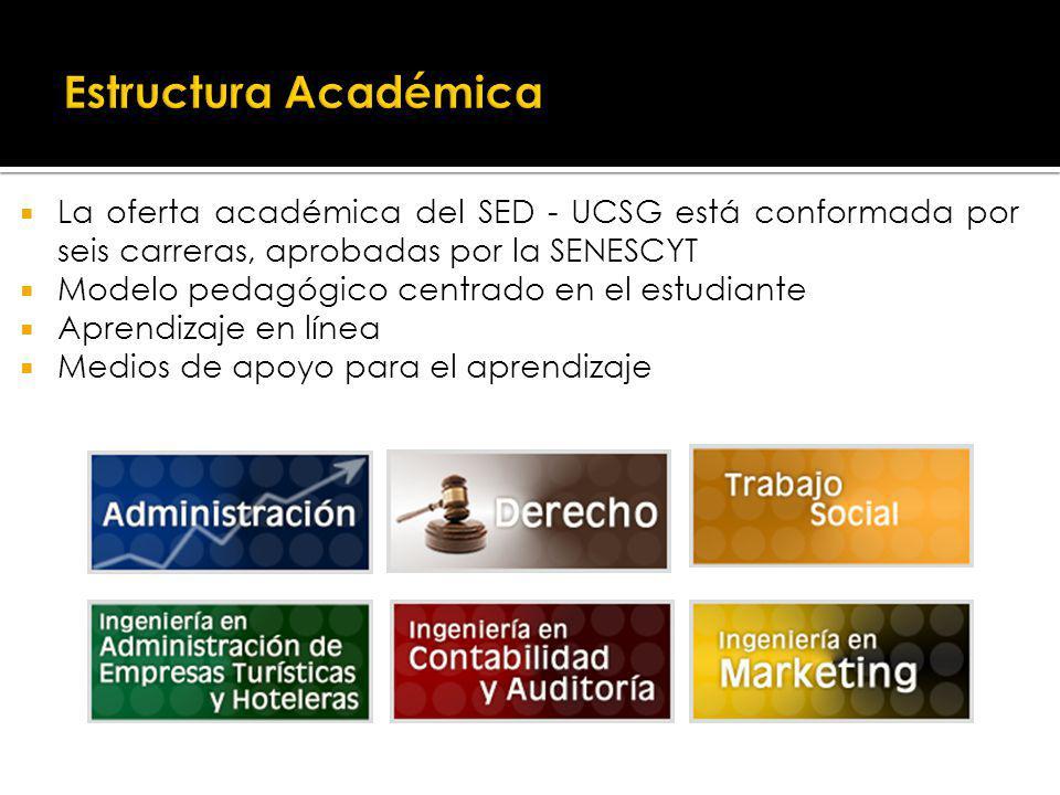 Estructura Académica La oferta académica del SED - UCSG está conformada por seis carreras, aprobadas por la SENESCYT.