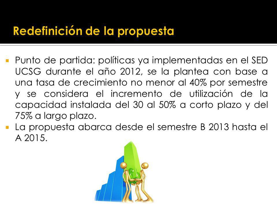 Redefinición de la propuesta