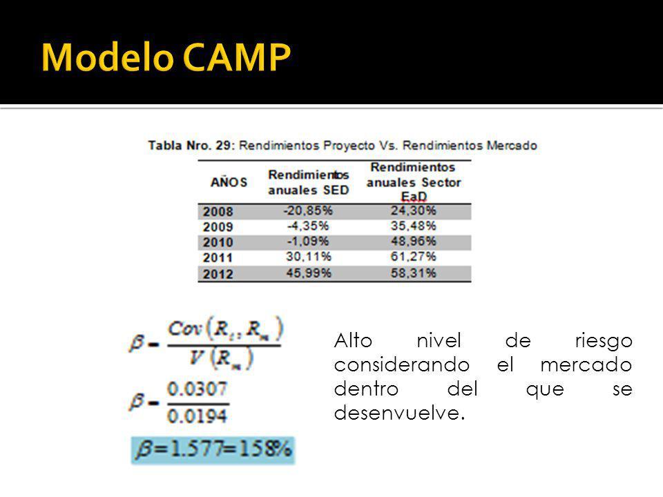 Modelo CAMP Alto nivel de riesgo considerando el mercado dentro del que se desenvuelve.