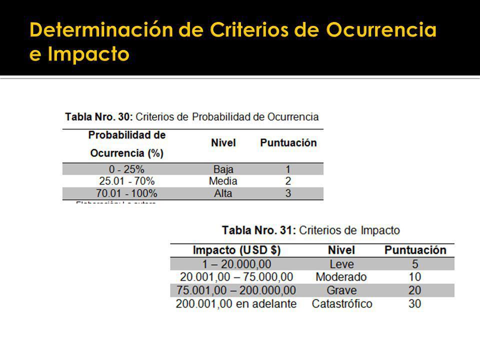 Determinación de Criterios de Ocurrencia e Impacto