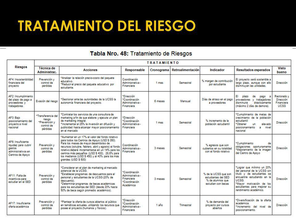 TRATAMIENTO DEL RIESGO