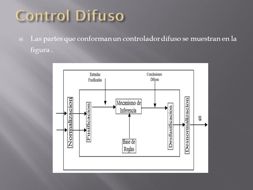 Control Difuso Las partes que conforman un controlador difuso se muestran en la figura .