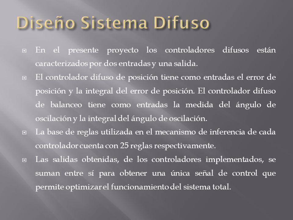 Diseño Sistema Difuso En el presente proyecto los controladores difusos están caracterizados por dos entradas y una salida.