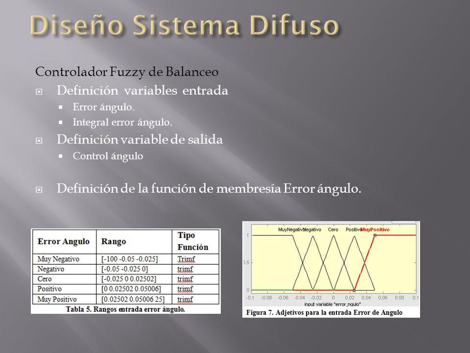 Diseño Sistema Difuso Controlador Fuzzy de Balanceo