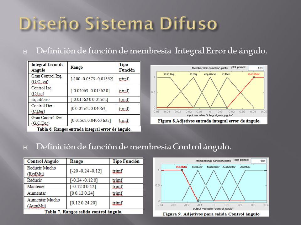 Diseño Sistema Difuso Definición de función de membresía Integral Error de ángulo.