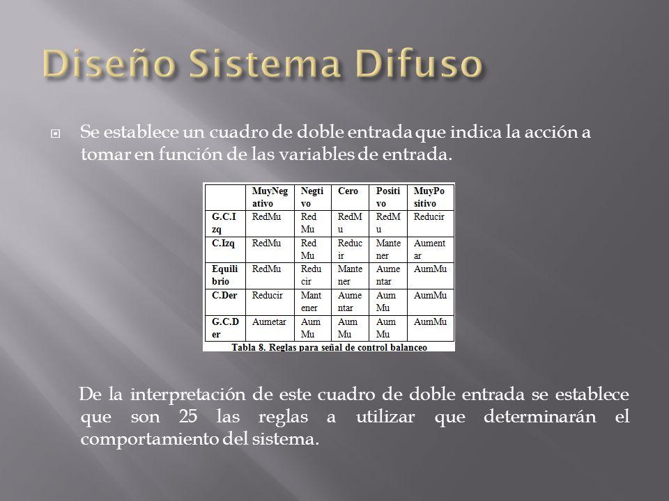 Diseño Sistema Difuso Se establece un cuadro de doble entrada que indica la acción a tomar en función de las variables de entrada.