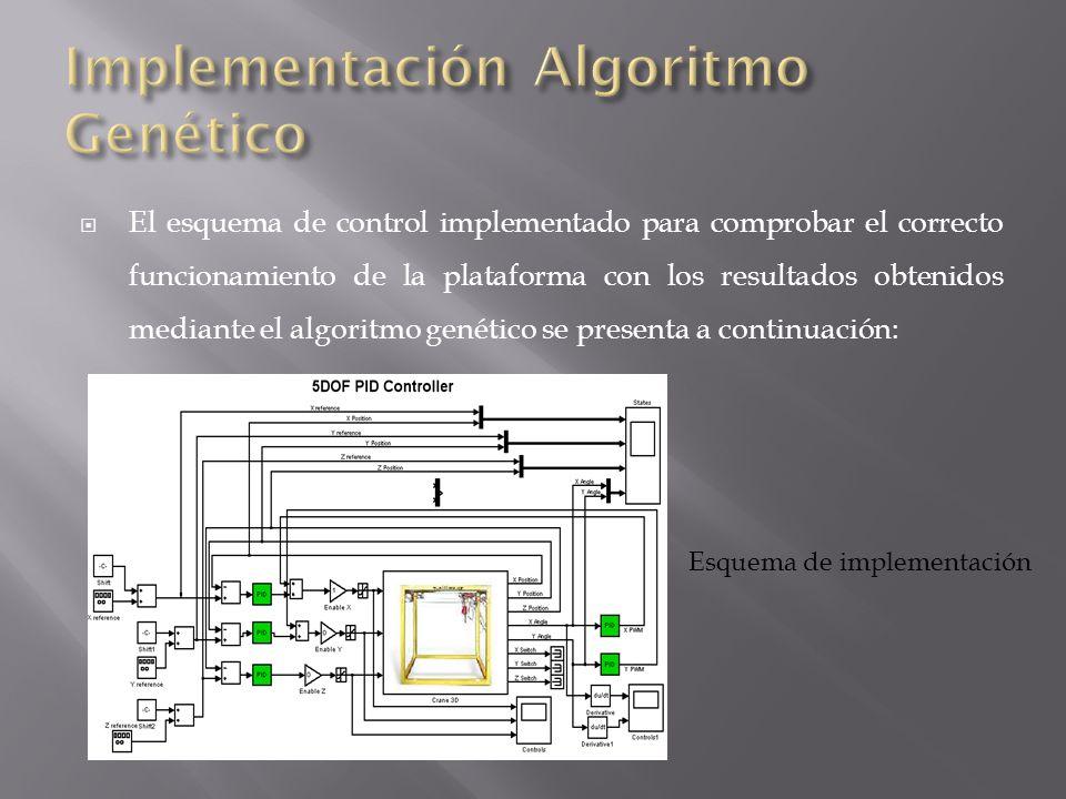 Implementación Algoritmo Genético