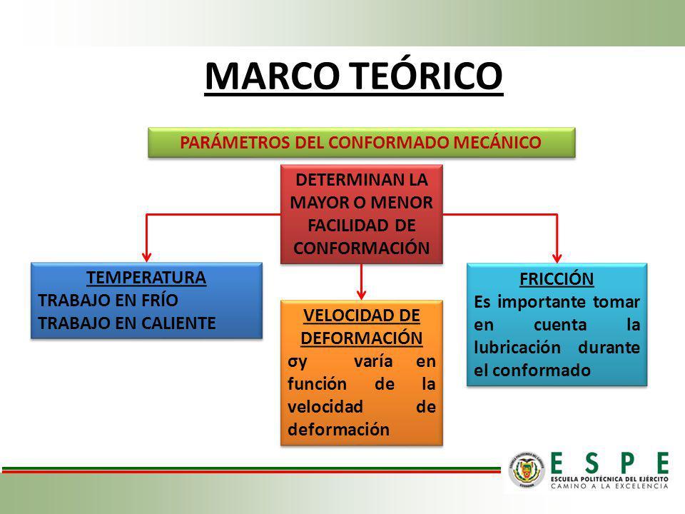 MARCO TEÓRICO PARÁMETROS DEL CONFORMADO MECÁNICO