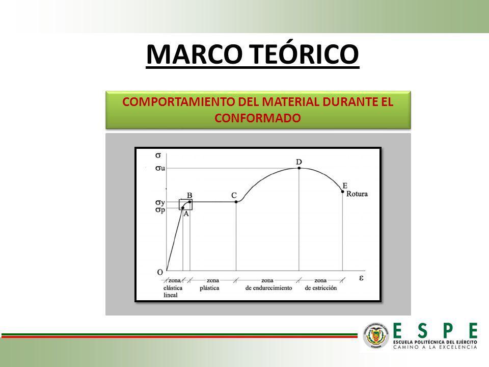 COMPORTAMIENTO DEL MATERIAL DURANTE EL CONFORMADO
