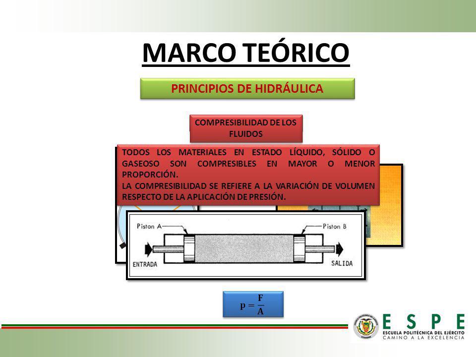 MARCO TEÓRICO PRINCIPIOS DE HIDRÁULICA COMPRESIBILIDAD DE LOS FLUIDOS