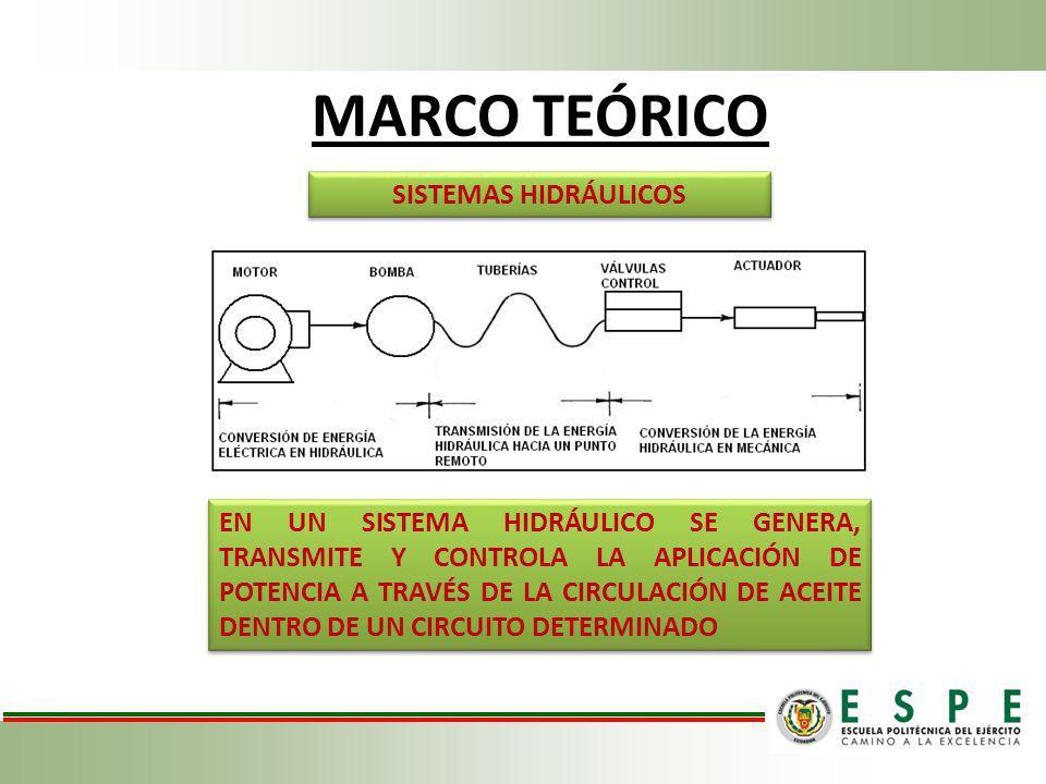 MARCO TEÓRICO SISTEMAS HIDRÁULICOS