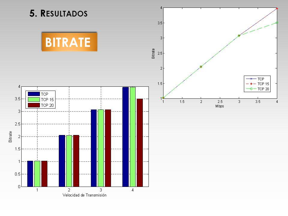 5. Resultados BITRATE MICHU