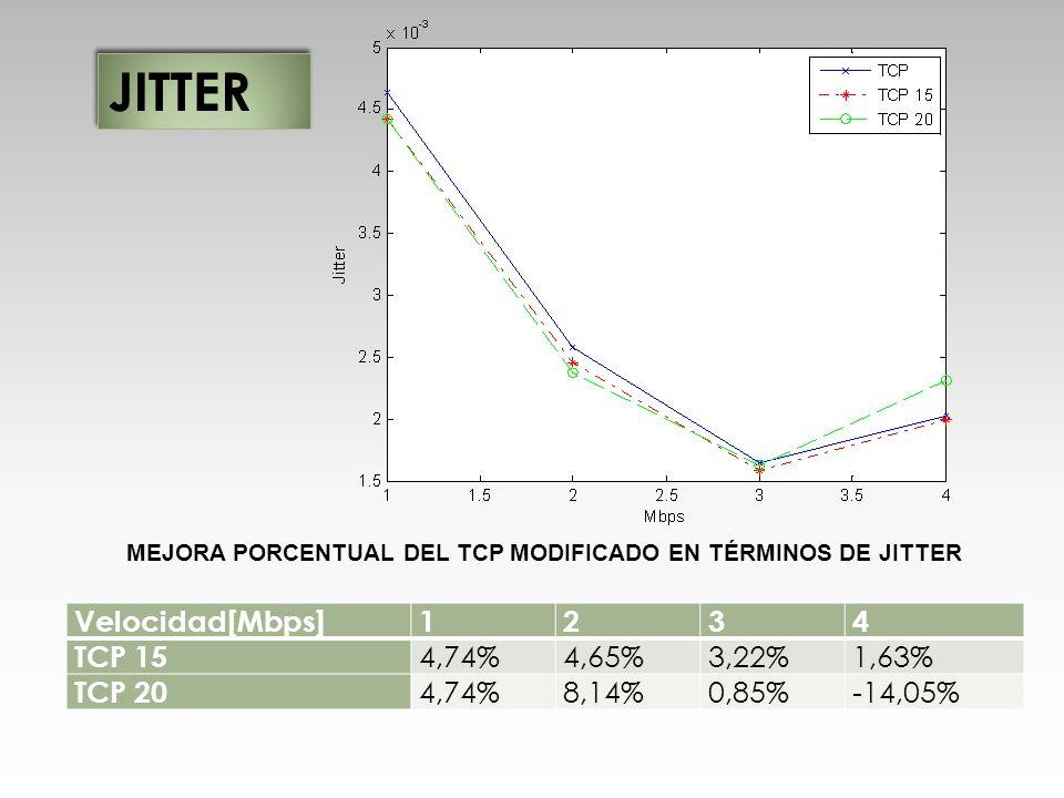 MEJORA PORCENTUAL DEL TCP MODIFICADO EN TÉRMINOS DE JITTER