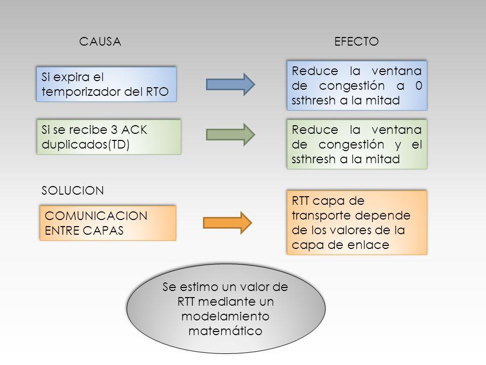 Se estimo un valor de RTT mediante un modelamiento matemático