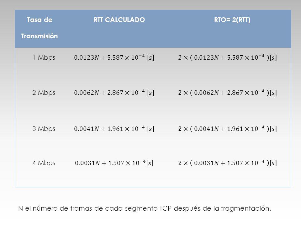 Tasa de Transmisión RTT CALCULADO RTO= 2(RTT)