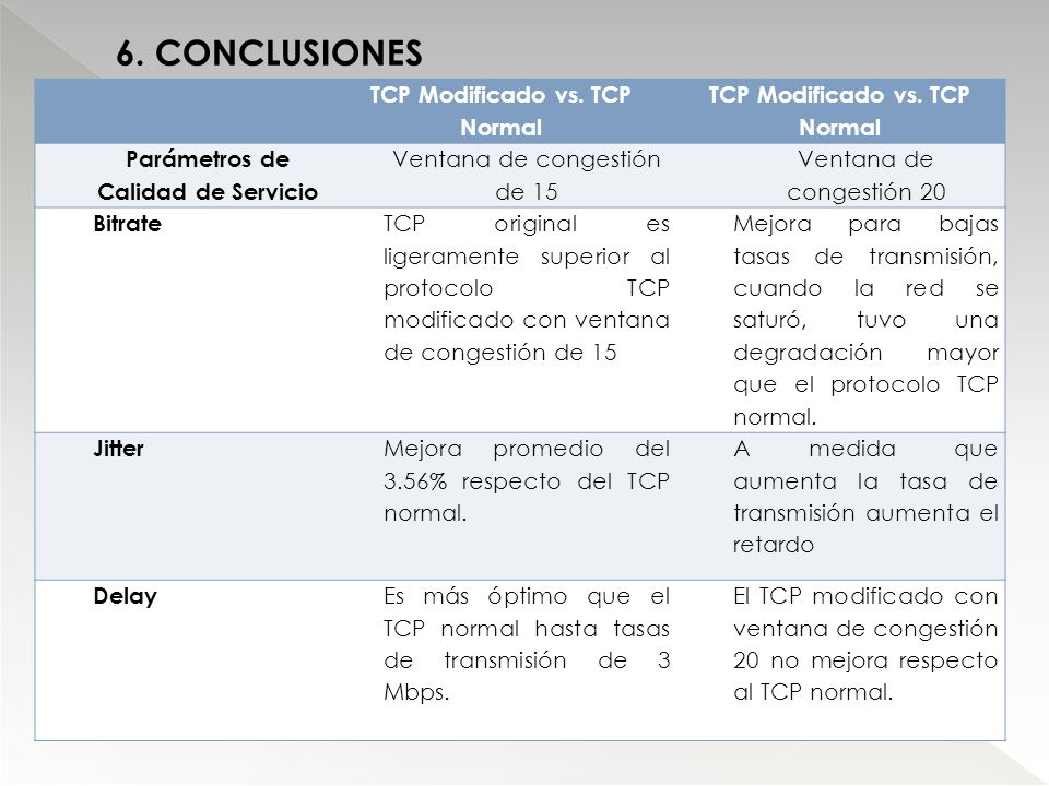 TCP Modificado vs. TCP Normal Parámetros de Calidad de Servicio