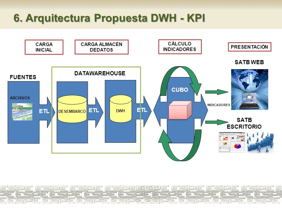 6. Arquitectura Propuesta DWH - KPI