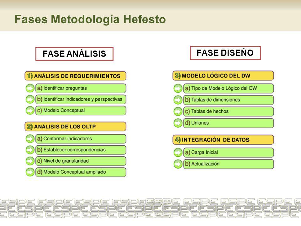 Fases Metodología Hefesto