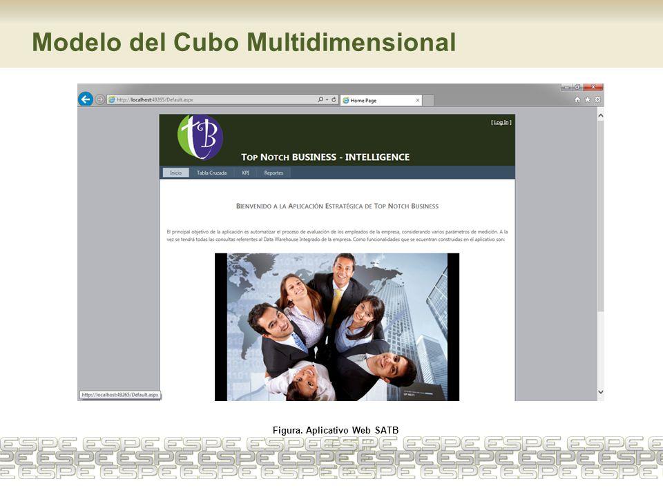 Modelo del Cubo Multidimensional