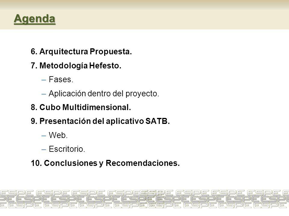 Agenda 6. Arquitectura Propuesta. 7. Metodología Hefesto. Fases.