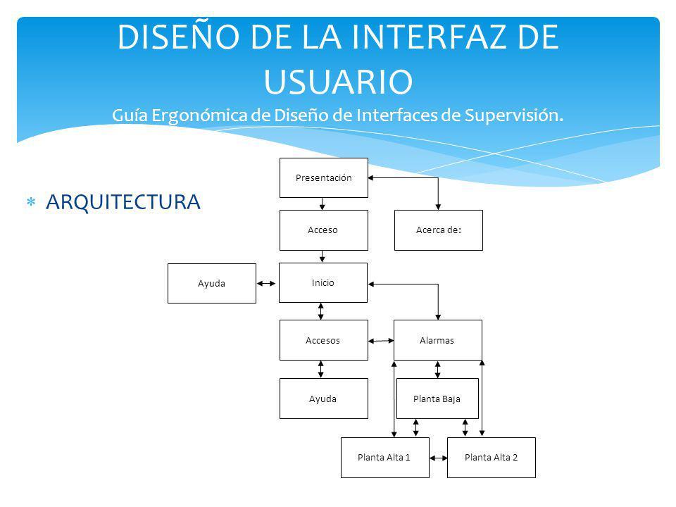 DISEÑO DE LA INTERFAZ DE USUARIO Guía Ergonómica de Diseño de Interfaces de Supervisión.