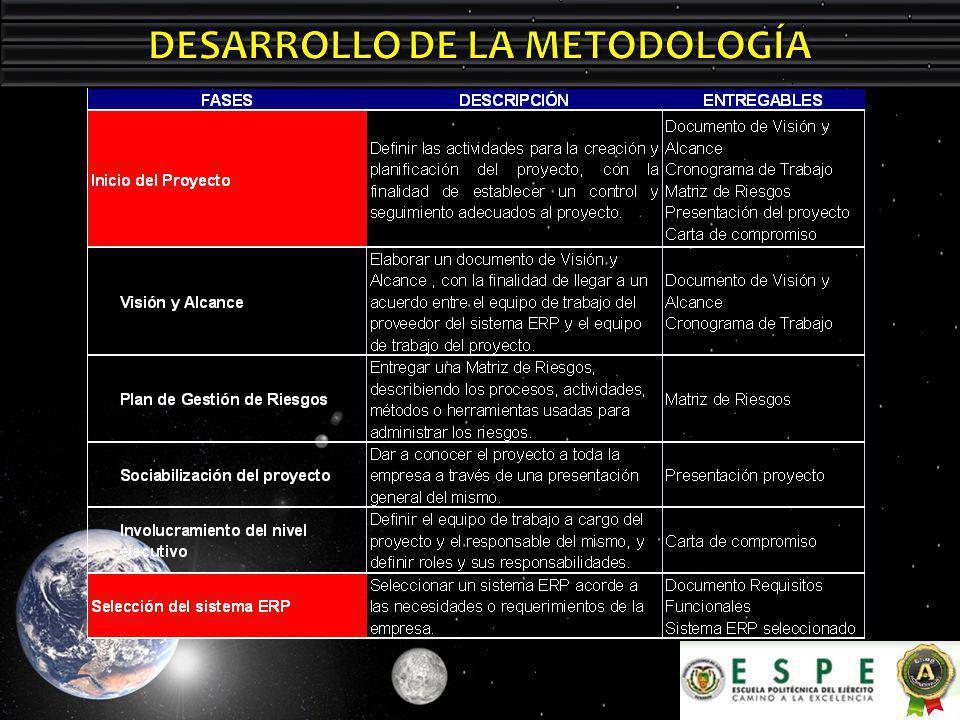 DESARROLLO DE LA METODOLOGÍA