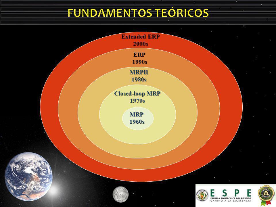 FUNDAMENTOS TEÓRICOS Extended ERP 2000s ERP 1990s MRPII 1980s