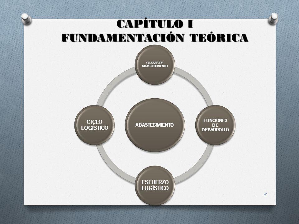CLASES DE ABASTECIMIENTO FUNCIONES DE DESARROLLO