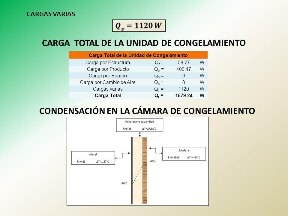 CARGA TOTAL DE LA UNIDAD DE CONGELAMIENTO