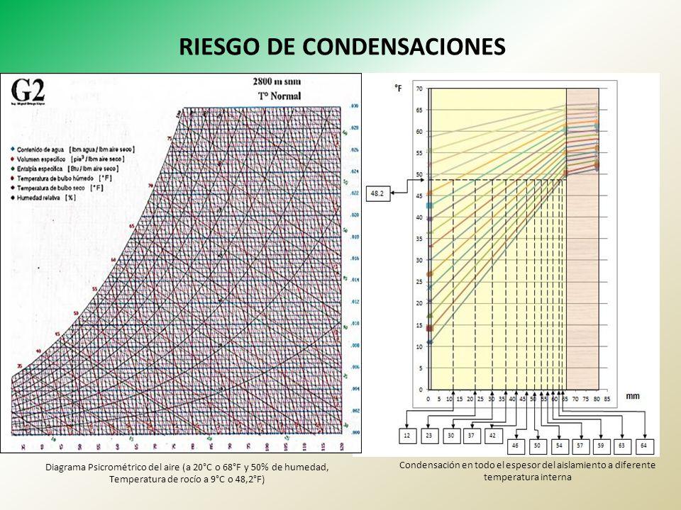 RIESGO DE CONDENSACIONES