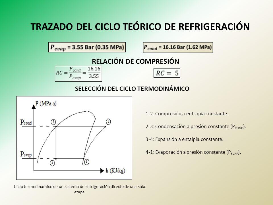 TRAZADO DEL CICLO TEÓRICO DE REFRIGERACIÓN
