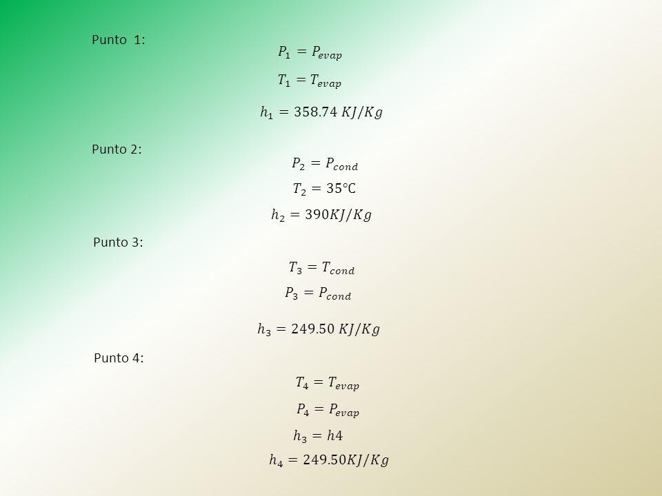 Punto 1: 𝑃 1 = 𝑃 𝑒𝑣𝑎𝑝. 𝑇 1 = 𝑇 𝑒𝑣𝑎𝑝. ℎ 1 =358.74 𝐾𝐽/𝐾𝑔. Punto 2: 𝑃 2 = 𝑃 𝑐𝑜𝑛𝑑. 𝑇 2 =35℃ ℎ 2 =390𝐾𝐽/𝐾𝑔.