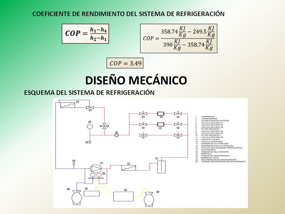 COEFICIENTE DE RENDIMIENTO DEL SISTEMA DE REFRIGERACIÓN