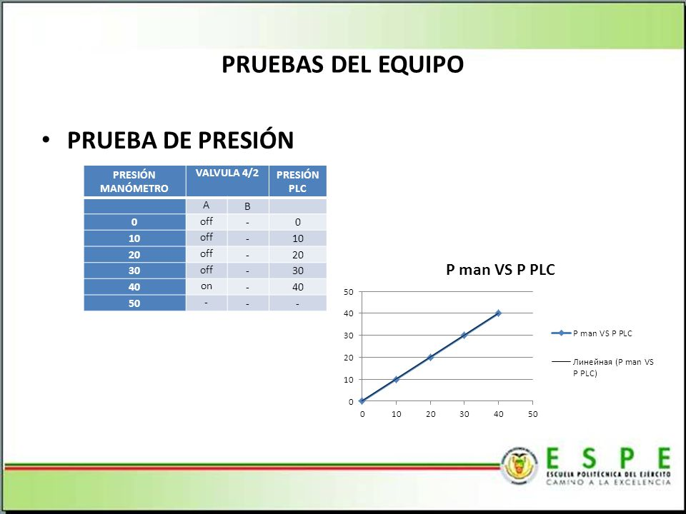 PRUEBAS DEL EQUIPO PRUEBA DE PRESIÓN PRESIÓN MANÓMETRO VALVULA 4/2