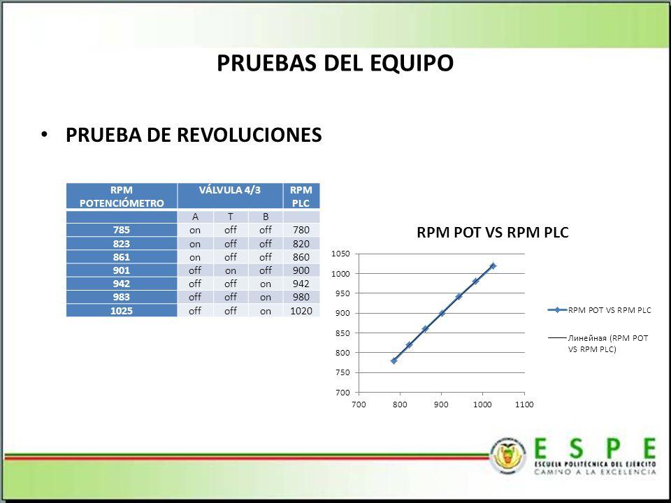 PRUEBAS DEL EQUIPO PRUEBA DE REVOLUCIONES RPM POTENCIÓMETRO