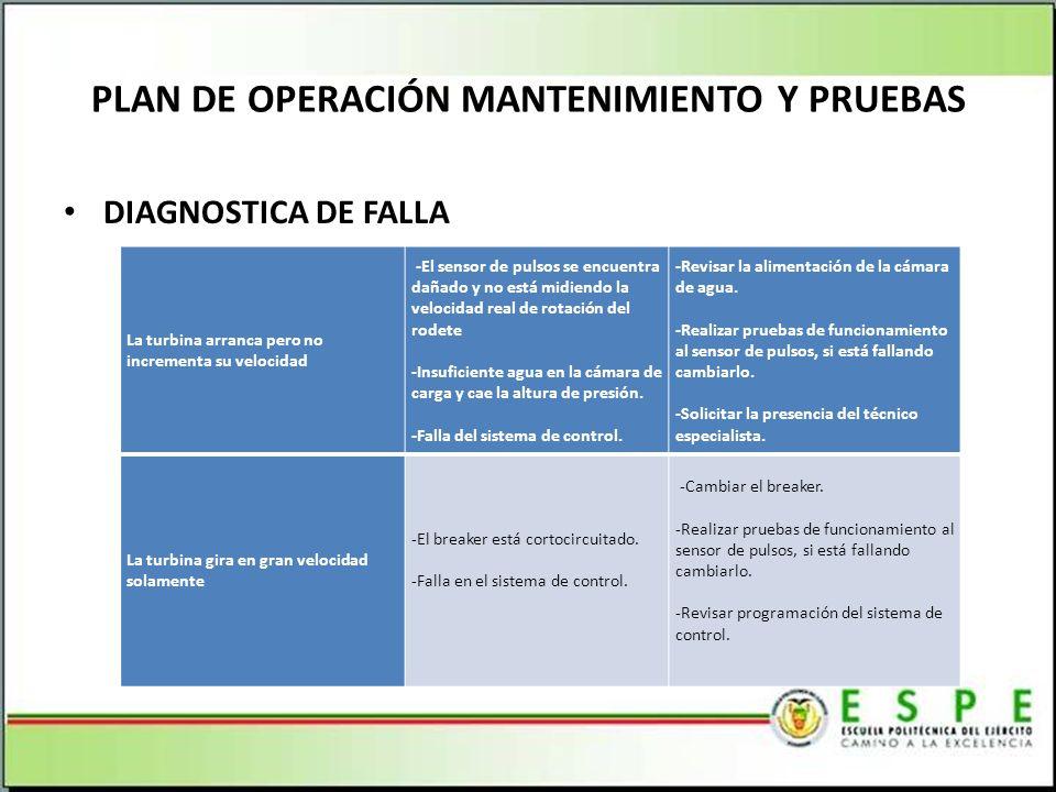 PLAN DE OPERACIÓN MANTENIMIENTO Y PRUEBAS