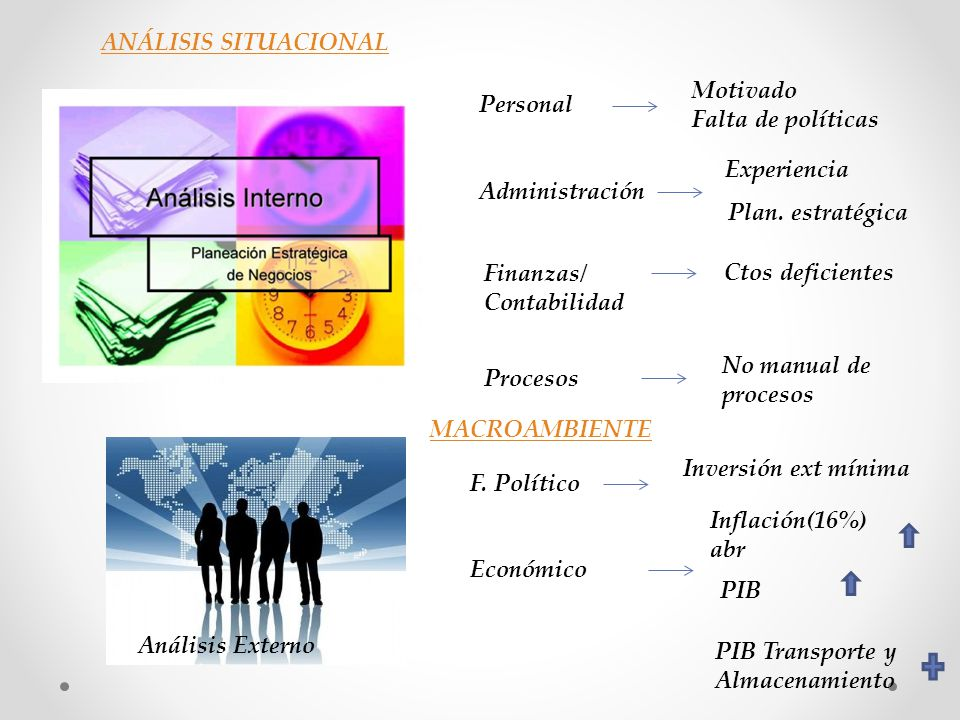 ANÁLISIS SITUACIONAL Motivado. Falta de políticas. Personal. Experiencia. Administración. Plan. estratégica.