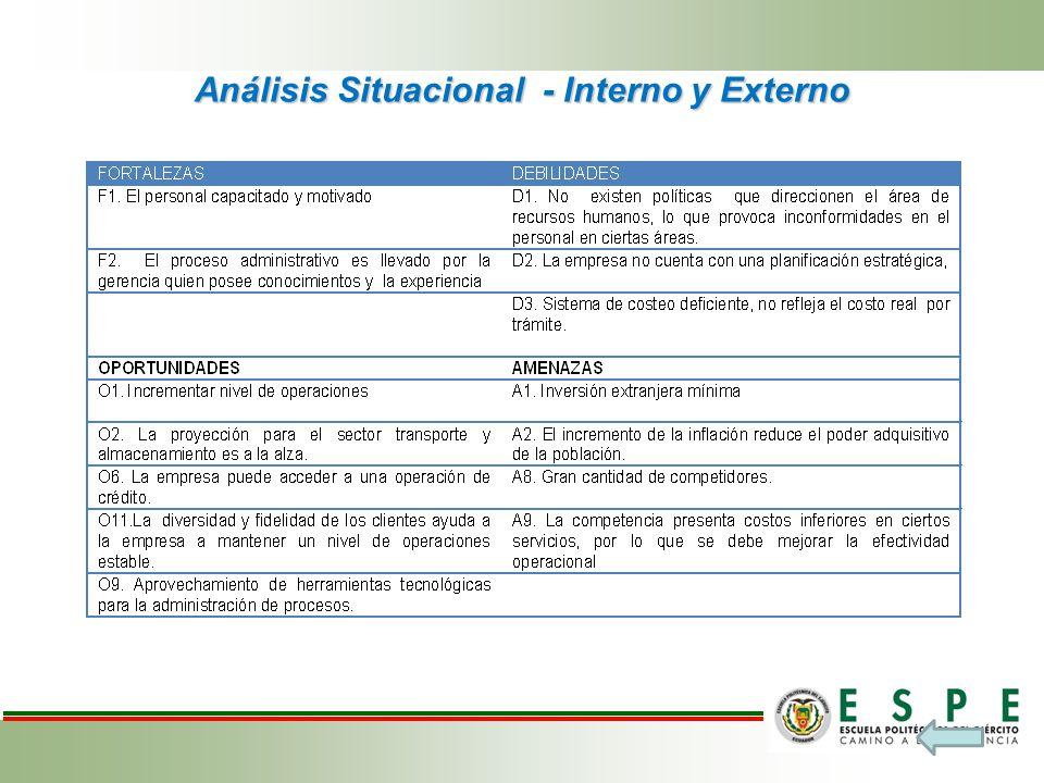 Análisis Situacional - Interno y Externo