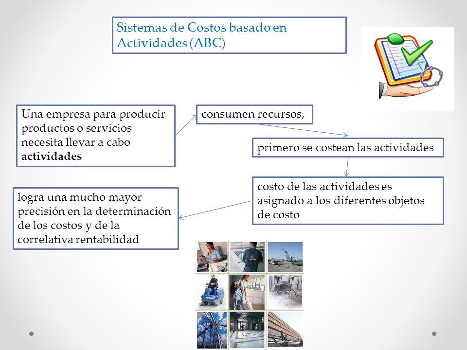 Sistemas de Costos basado en Actividades (ABC)