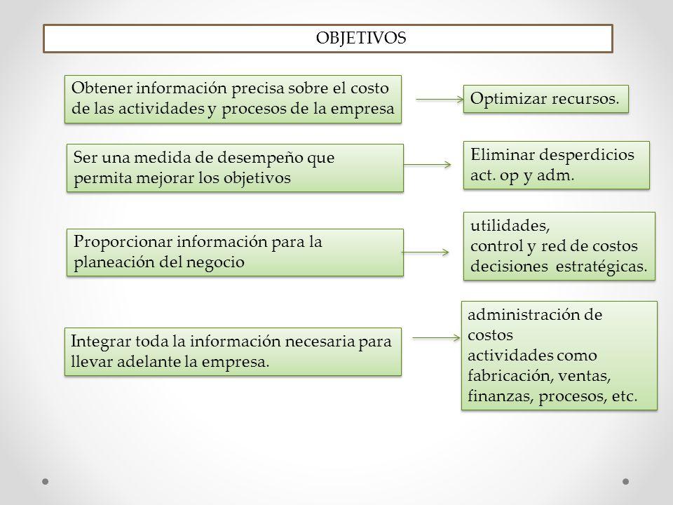 OBJETIVOS Obtener información precisa sobre el costo de las actividades y procesos de la empresa. Optimizar recursos.